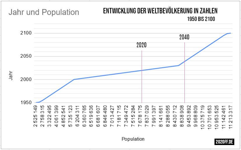Entwicklung der Weltbevölkerung in Zahlen - 1950 bis 2100