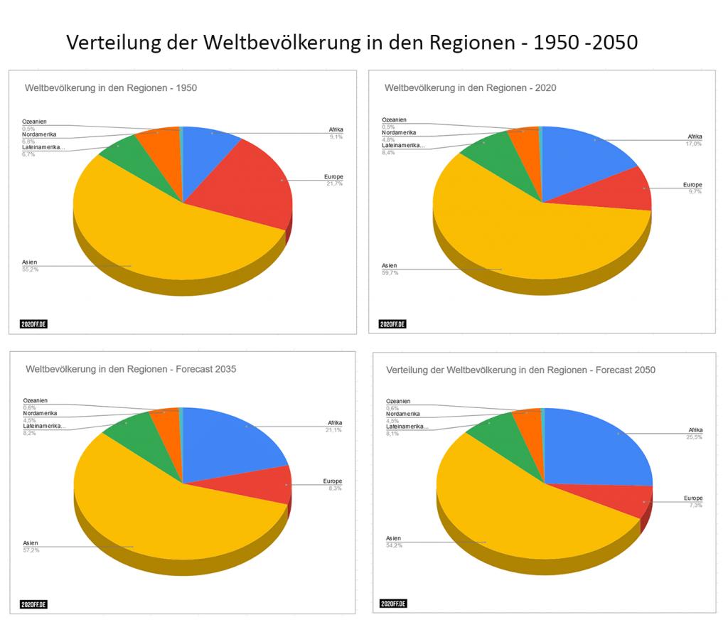 Verteilung der Weltbevölkerung in den Regionen - 1950 bis 2050