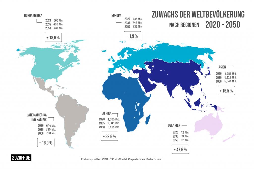 Zuwachs der Weltbevölkerung nach Regionen - 2020 bis 2050
